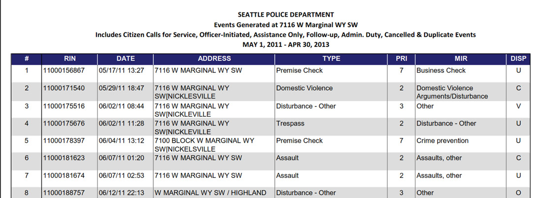 SPD Summary Report for Nickelsville